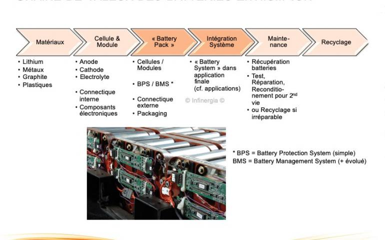 séminaire batteries lithium ion